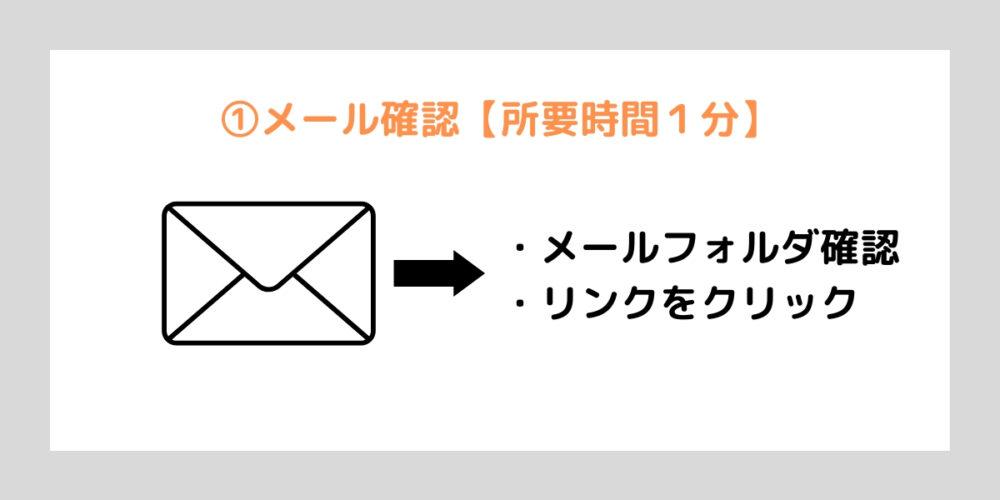 ステップ②:メール確認